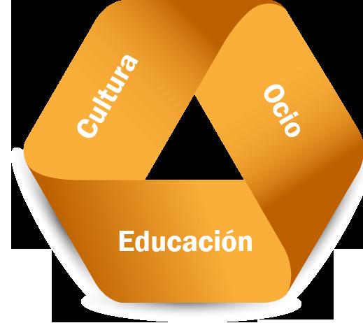 educacion-cultura-ocio